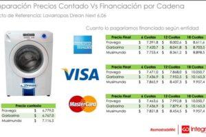 Precios Transparentes: los electrodomésticos se encarecen hasta 40% con financiamiento