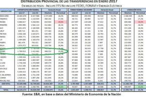 Misiones recibió en enero 1.790 millones de Coparticipación, por debajo de la inflación