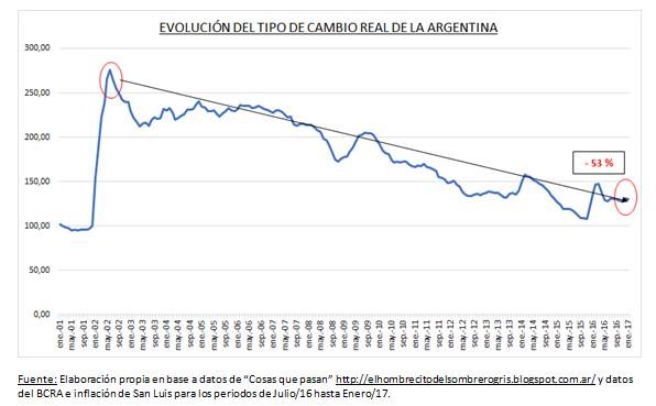 Nótese Que Medido Así El Dólar Viene Bajando Ininterrumpidamente Desde Tuviera Su Pico En 2002