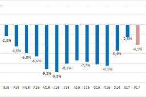 Las ventas minoristas cayeron en febrero 4,1% y al final Precios Transparentes restó más de lo que sumó