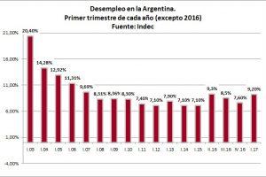 ¿Por qué sube el desempleo en la Argentina?