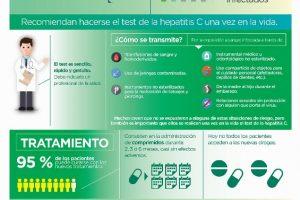Al menos 6 de cada 10 argentinos con hepatitis C no están diagnosticados
