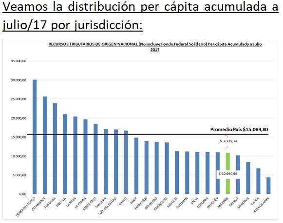 Fuente: Elaboración propia en base a datos del Ministerio de Hacienda de la Nación.