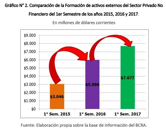 Crece la fuga de capitales en el primer semestre de 2017