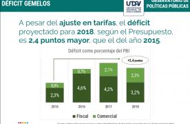 Según el presupuesto nacional, el déficit gemelo para 2018 será 2,4 puntos mayor al de 2015