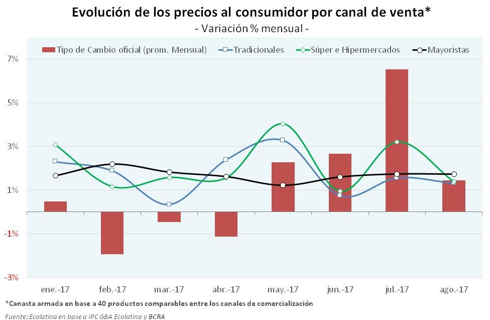 La menor suba de precios explica el aumento en la participación del canal mayorista