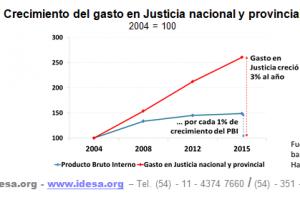 El gasto en justicia creció tres veces más que el PBI