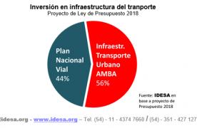La mitad del presupuesto nacional para transporte va a la Capital