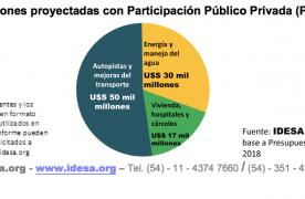 Participación público privada cuatriplicaría la inversión