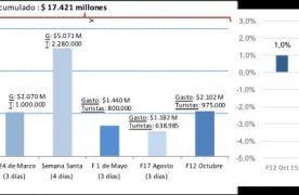 Feriado del 12 de octubre: los turistas gastaron $2.102 millones y las ventas crecieron 2,3%