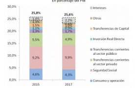 "Macri 2017: similar déficit fiscal que en 2015, con una política fiscal ""de mejor calidad"""