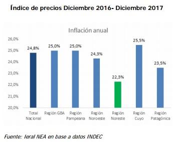 La actividad económica del NEA cerró con algunas variables positivas y la inflación más baja del país