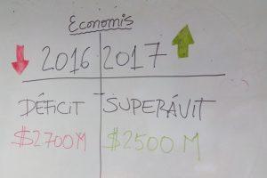 El mejor dato económico del año: Misiones revirtió el déficit y volvió al superávit operativo en el 2017 con $2.500 millones