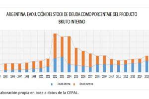 ¿Es sostenible la deuda pública?