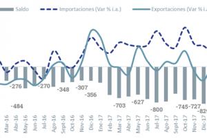 En enero las exportaciones a Brasil avanzaron un 6,9 por ciento