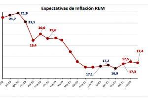 Alertan que la inflación 2018 puede superar a la de 2017