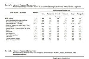 La inflación de enero en la región NEA fue del 2,0 por ciento