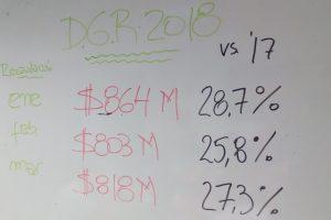 A pesar de los cambios por el Pacto Fiscal, Rentas recaudó 2.486 millones en lo que va del año