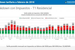 Misiones está entre las provincias con menor carga impositiva en la tarifa eléctrica