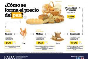 Advierten que es insostenible la situación de las panaderías por aumento de 200 por ciento en la harina