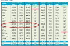 La suba del dólar no afectará por ahora los ingresos por Coparticipación: Misiones recibirá $2.572 millones en mayo