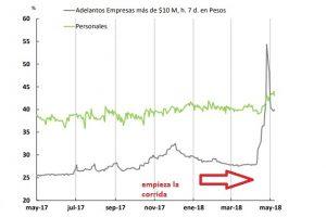 Las tasas de interés venían estables hasta que arrancó la corrida.