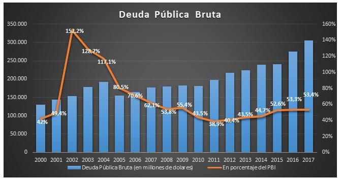 Gráfico: elaboración propia en base a datos del Ministerio de Finanzas y ASAP.