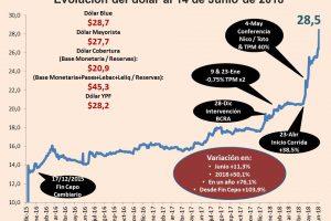 El dólar minorista trepó a $28,43 y ya aumentó 11% desde el anuncio de acuerdo con el FMI