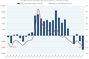 La sequía afectó las exportaciones en mayo de 2018