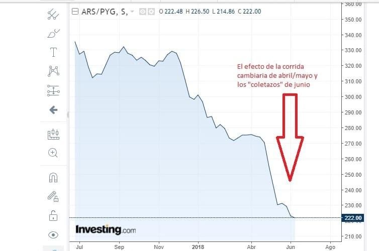 """La corrida cambiaria contra el peso argentino (es incorrecto decir """"suba del dólar"""") generó que el peso versus el guaraní quedara cerca de perforar el piso de 200 GPY por cada 1."""