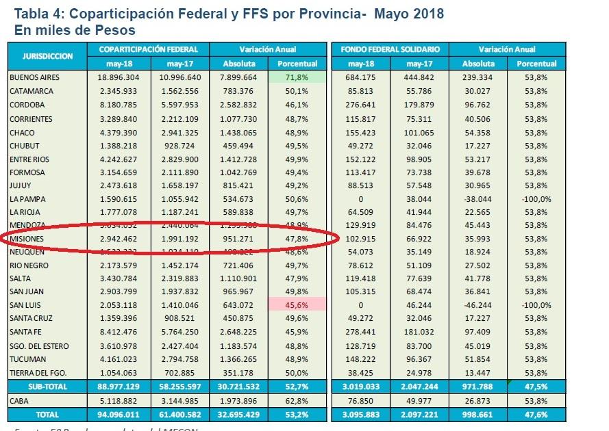 Por la devaluación, la Coparticipación fue récord en mayo: Misiones recibió casi $3.000 millones