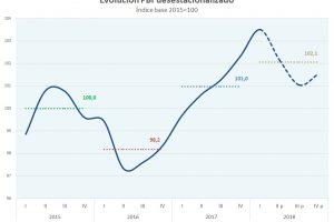 El crecimiento del último trimestre: ¿último trimestre de crecimiento?