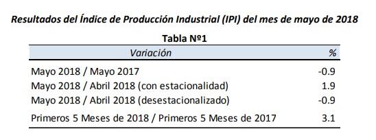 Según un informe privado la industria retrocedió un 0,9 por ciento interanual en mayo