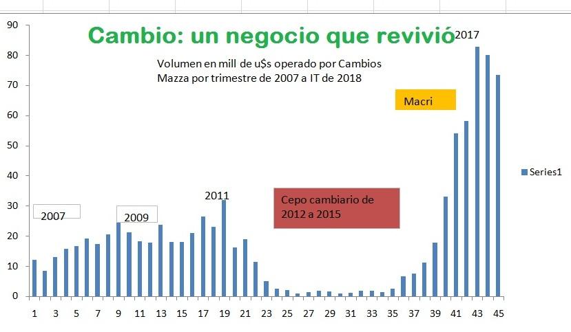 Pasión por el dólar: Por las asimetrías, el negocio cambiario en Misiones es récord histórico y el más fuerte del país