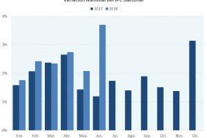 Impulsada por el salto cambiario, la suba de precios alcanzó 16% en la primera mitad de 2018