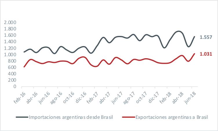 Se estabiliza el rojo con Brasil