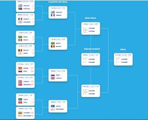 Mundial Rusia 2018: Así se jugarán los cuartos de final – Economis