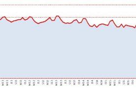 La producción de la industria pyme cayó 3,9% en junio