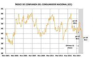 El índice de confianza del consumidor aumentó un 0,8