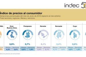 La inflación de junio fue 3,7% y ya superó la prevista por Macri para todo 2018
