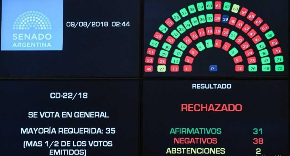 El Senado rechazó la despenalización del aborto y no se podrá volver a discutir hasta el año que viene