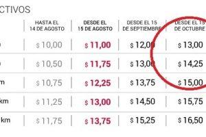 """Hoy aumenta el colectivo en Buenos Aires: en Posadas esperarán a que la gente """"digiera"""" subas de luz y la mayor inflación"""