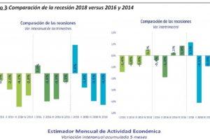 Informe de Economía y Regiones prevé que se extiendan la recesión y estanflación