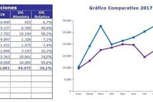 """Tras la devaluación, Brasil compra más autos argentinos y """"salva"""" a la industria nacional"""
