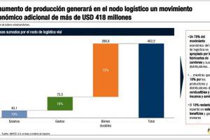 Movimiento en las rutas por aumento de cosecha: U$S 418 millones