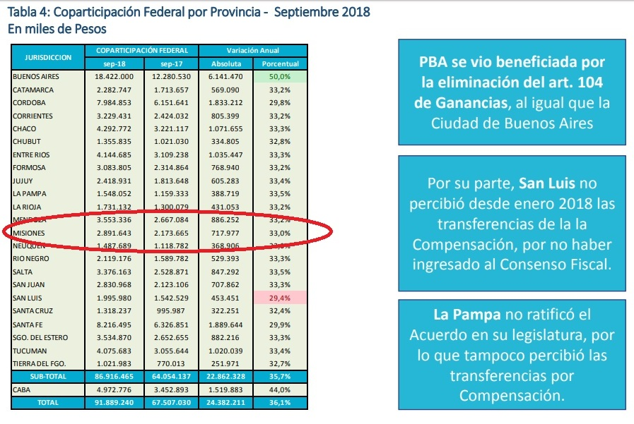 """Preocupante: En septiembre la Coparticipación de Misiones volvió a """"tropezar"""" y cayó por debajo de la inflación"""