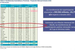 Golpe al principal ingreso de la provincia: En octubre los giros por Coparticipación a Misiones caerán por tercera vez en los últimos 4 meses