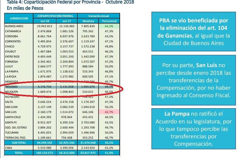 La Coparticipación que recibió Misiones en octubre fue mejor a lo esperado y volvió a crecer a $3.176,7 millones