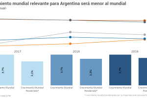 Perspectivas del contexto mundial relevantes para Argentina