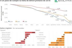 """Para Ecolatina el país está """"a un paso de cumplir la meta de déficit primario de 2018"""""""